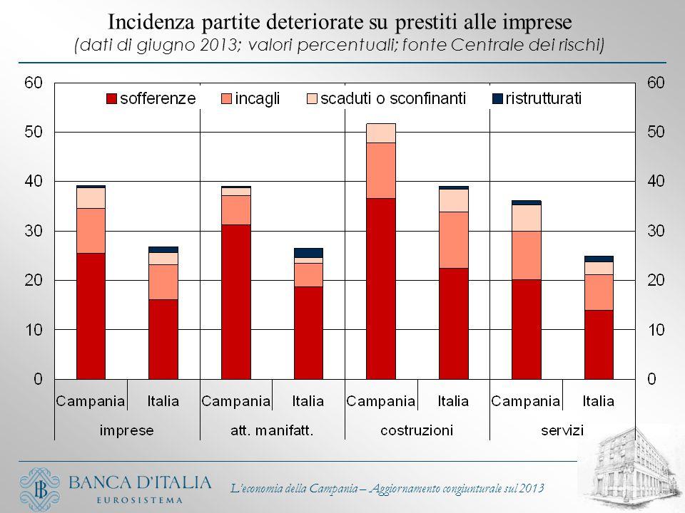 L'economia della Campania – Aggiornamento congiunturale sul 2013 Incidenza partite deteriorate su prestiti alle imprese (dati di giugno 2013; valori p