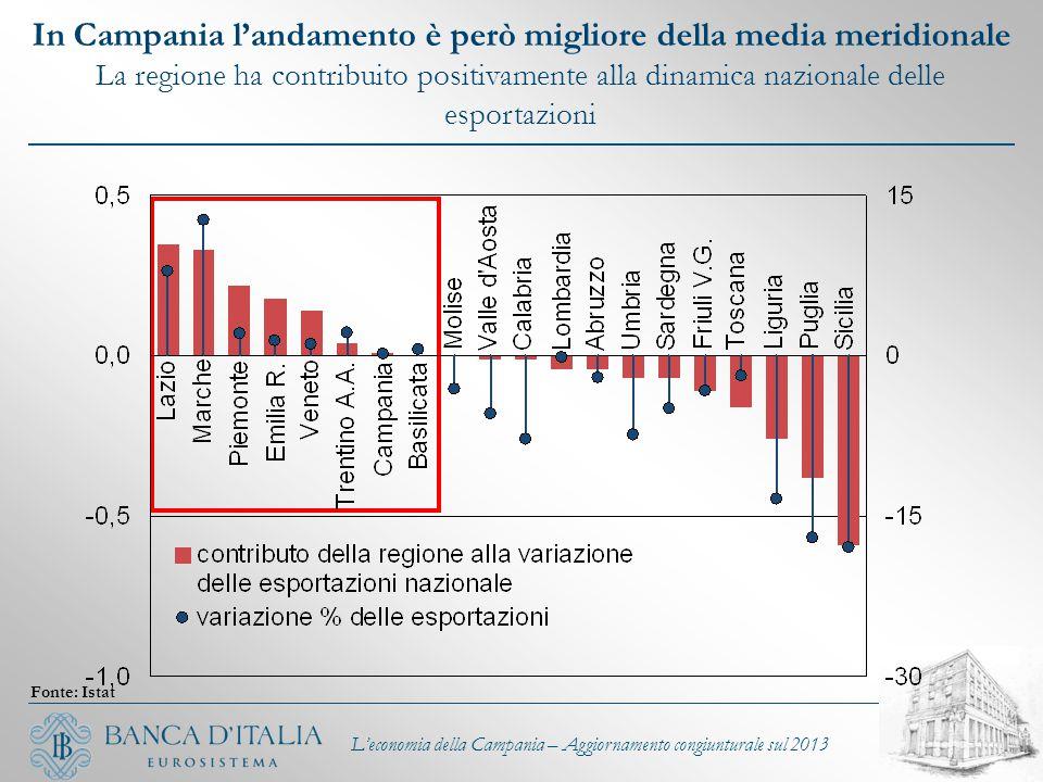 L'economia della Campania – Aggiornamento congiunturale sul 2013 In Campania l'andamento è però migliore della media meridionale La regione ha contrib