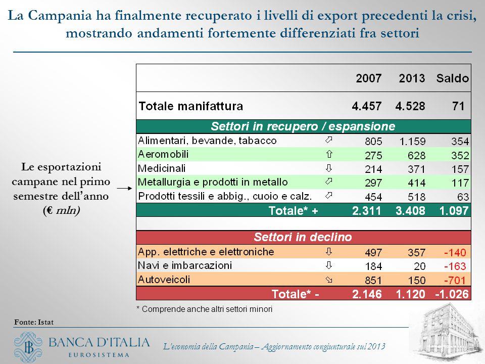 Le esportazioni campane nel primo semestre dell ' anno (€ mln) La Campania ha finalmente recuperato i livelli di export precedenti la crisi, mostrando