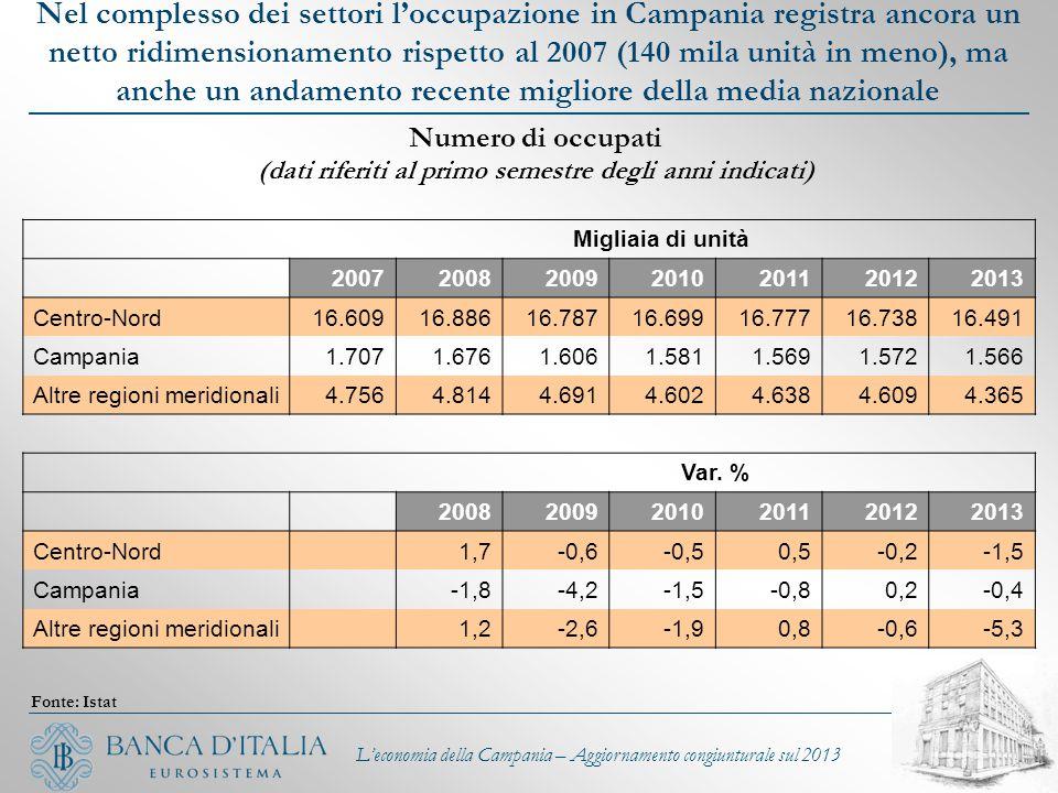 L'economia della Campania – Aggiornamento congiunturale sul 2013 Nel complesso dei settori l'occupazione in Campania registra ancora un netto ridimens