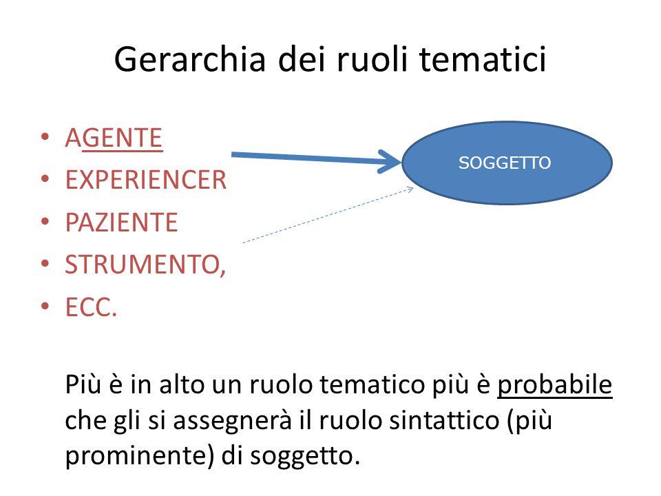 Gerarchia dei ruoli tematici AGENTE EXPERIENCER PAZIENTE STRUMENTO, ECC. Più è in alto un ruolo tematico più è probabile che gli si assegnerà il ruolo