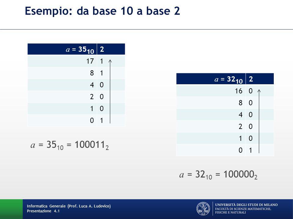 Esempio: da base 10 a base 2 a = 35 10 2 171 81 40 20 10 01 a = 35 10 = 100011 2 a = 32 10 2 160 80 40 20 10 01 a = 32 10 = 100000 2 Informatica Generale (Prof.
