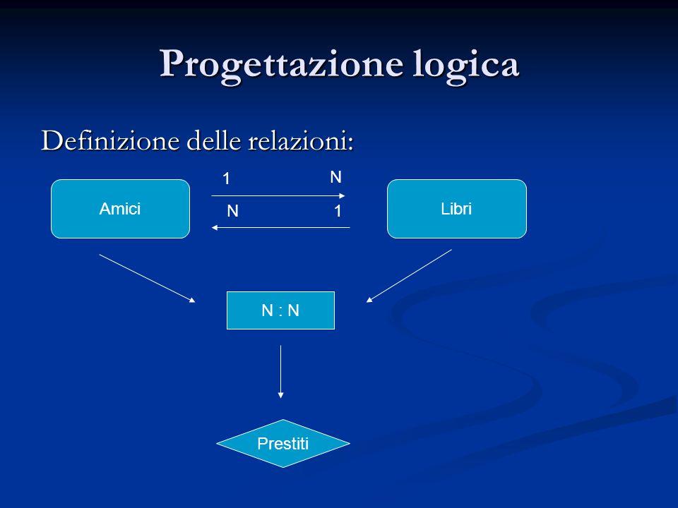 Progettazione logica Definizione delle relazioni: AmiciLibri 1 N N1 N : N Prestiti
