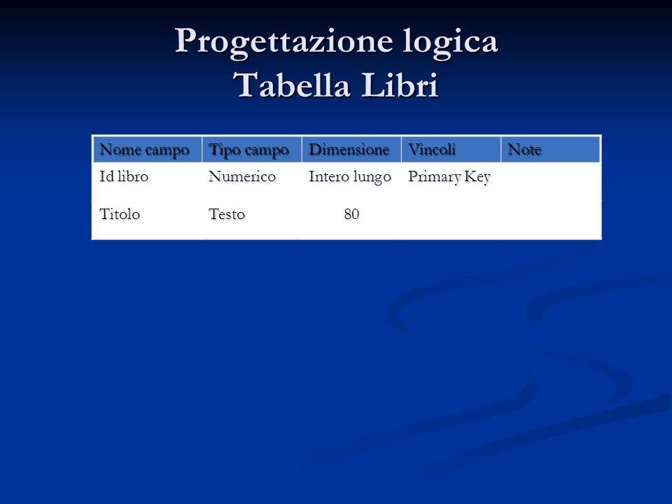 Progettazione logica Tabella Libri Nome campo Tipo campo DimensioneVincoliNote Id libro Numerico Intero lungo Primary Key TitoloTesto80