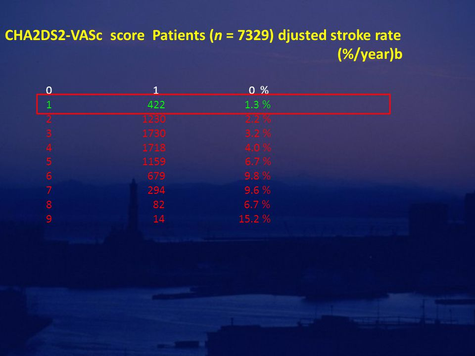 CHA2DS2-VASc score Patients (n = 7329) djusted stroke rate (%/year)b 0 1 0 % 1 422 1.3 % 2 1230 2.2 % 3 1730 3.2 % 4 1718 4.0 % 5 1159 6.7 % 6 679 9.8 % 7 294 9.6 % 8 82 6.7 % 9 14 15.2 %
