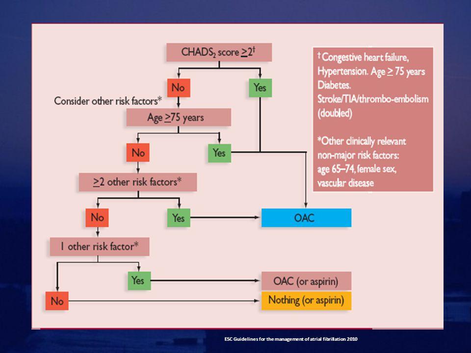 Confronto efficacia Dabigatran con warfarin NEJM 2009 17; 11391151