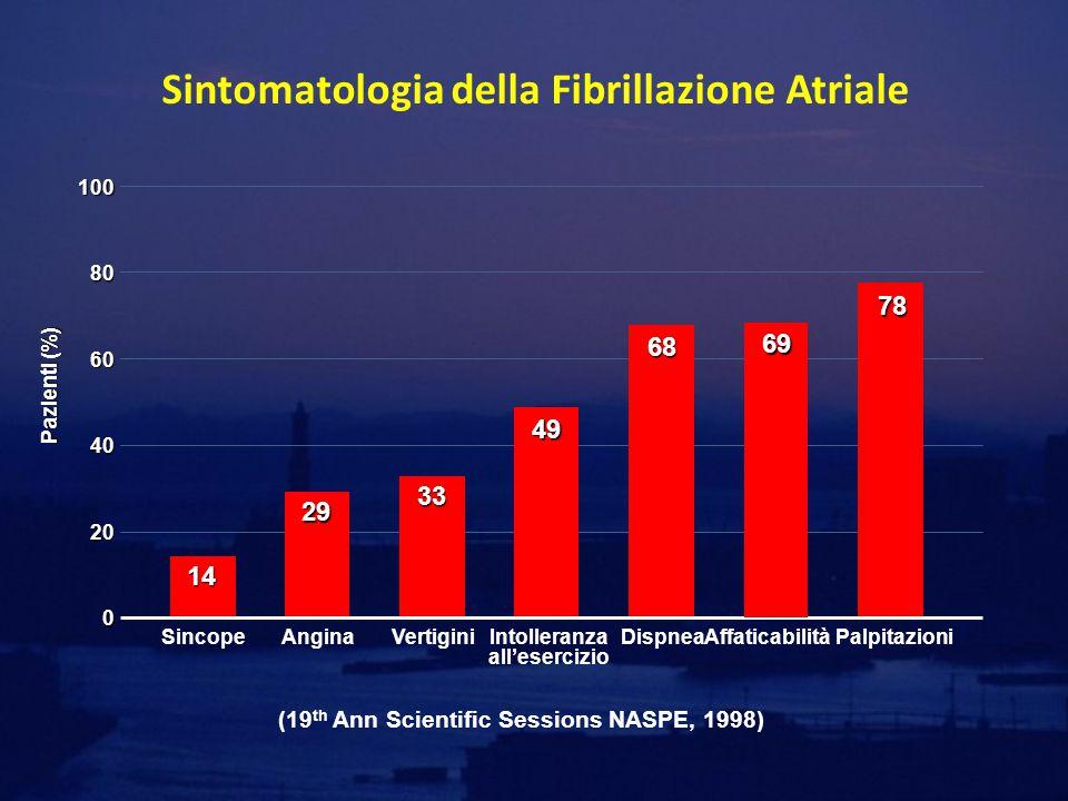 Classificazione dei sintomi ESC Guidelines for the management of atrial fibrillation 2010