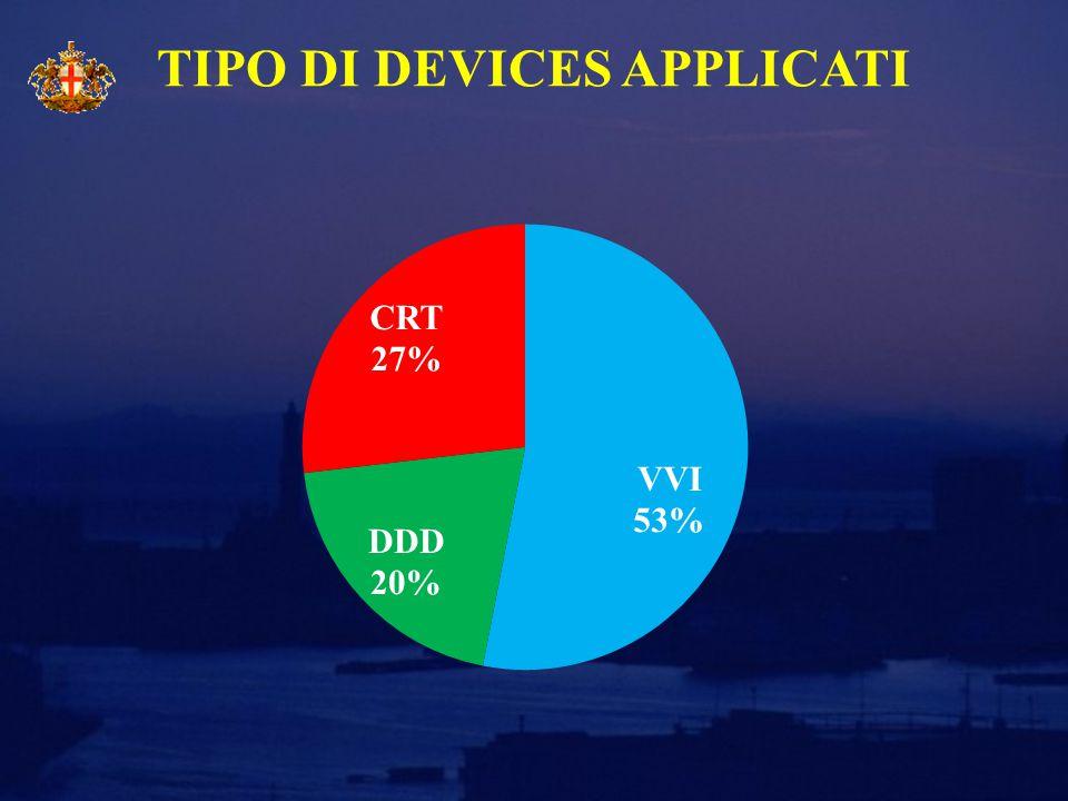 TIPO DI DEVICES APPLICATI