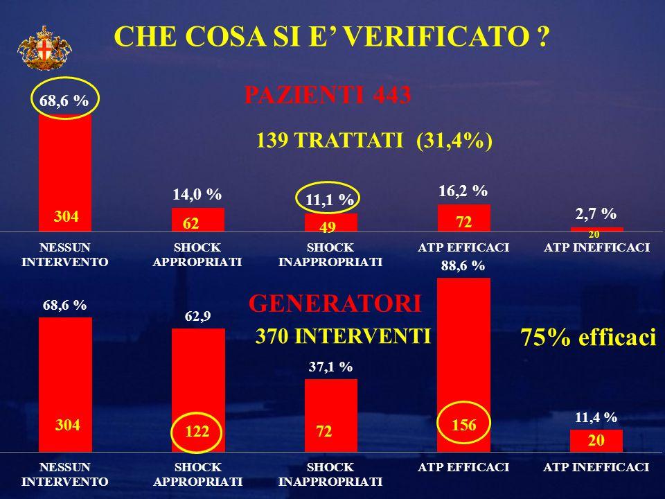 CHE COSA SI E' VERIFICATO 139 TRATTATI (31,4%) 370 INTERVENTI 75% efficaci