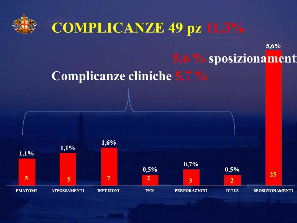 COMPLICANZE 49 pz 11,3% Complicanze cliniche 5,7 % 5,6 % sposizionamenti
