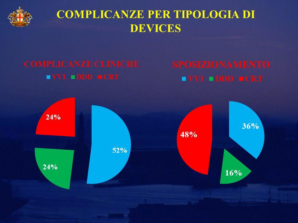 COMPLICANZE PER TIPOLOGIA DI DEVICES