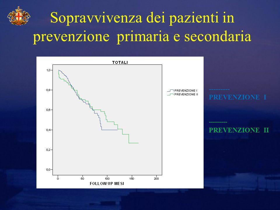 Sopravvivenza dei pazienti in prevenzione primaria e secondaria --------- PREVENZIONE II --------- PREVENZIONE I