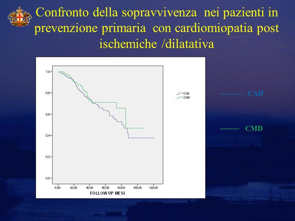 Confronto della sopravvivenza nei pazienti in prevenzione primaria con cardiomiopatia post ischemiche /dilatativa --------- CAD --------- CMD