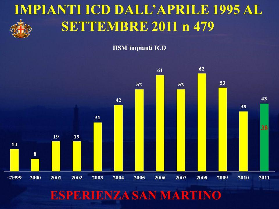IMPIANTI ICD DALL'APRILE 1995 AL SETTEMBRE 2011 n 479 38 ESPERIENZA SAN MARTINO