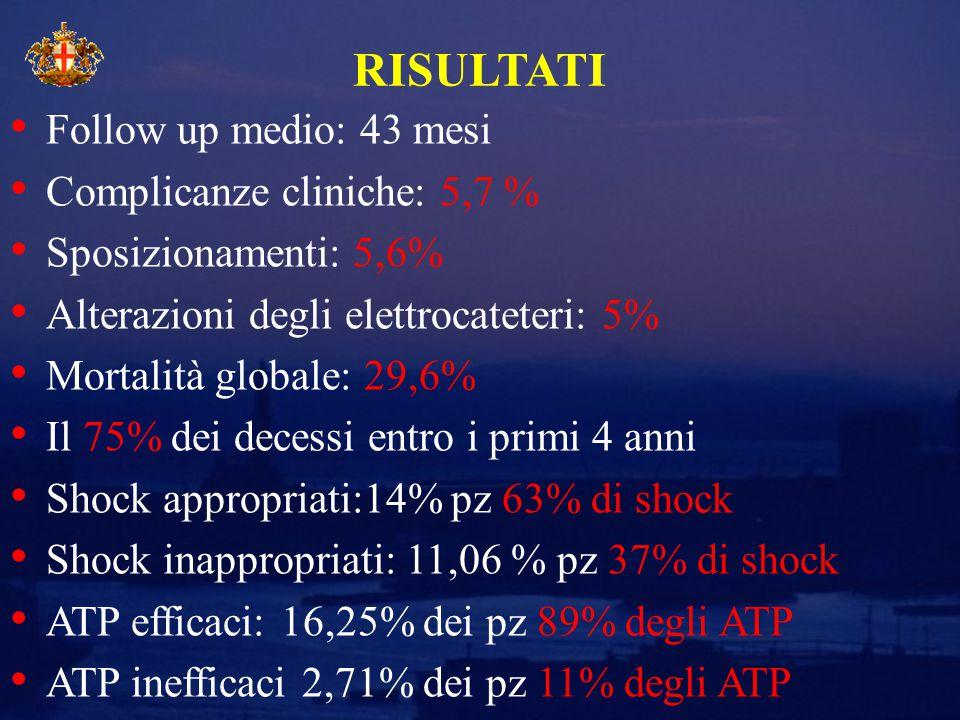 Follow up medio: 43 mesi Complicanze cliniche: 5,7 % Sposizionamenti: 5,6% Alterazioni degli elettrocateteri: 5% Mortalità globale: 29,6% Il 75% dei decessi entro i primi 4 anni Shock appropriati:14% pz 63% di shock Shock inappropriati: 11,06 % pz 37% di shock ATP efficaci: 16,25% dei pz 89% degli ATP ATP inefficaci 2,71% dei pz 11% degli ATP RISULTATI