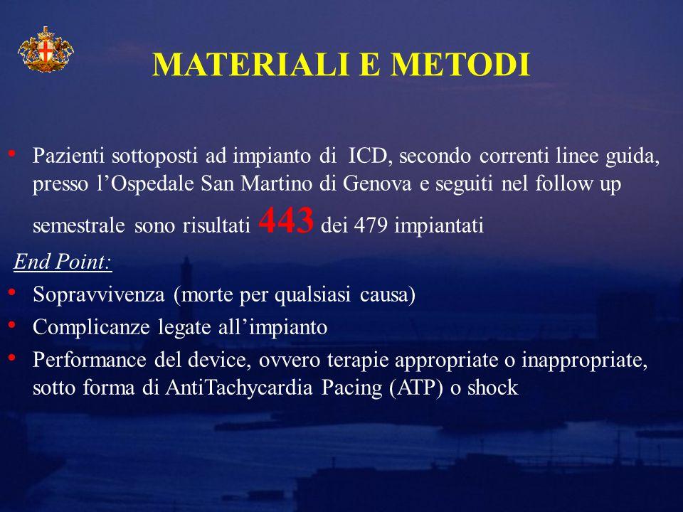 MATERIALI E METODI Pazienti sottoposti ad impianto di ICD, secondo correnti linee guida, presso l'Ospedale San Martino di Genova e seguiti nel follow