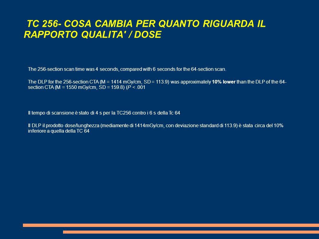 TC 256- COSA CAMBIA PER QUANTO RIGUARDA IL RAPPORTO QUALITA / DOSE The 256-section scan time was 4 seconds, compared with 6 seconds for the 64-section scan.