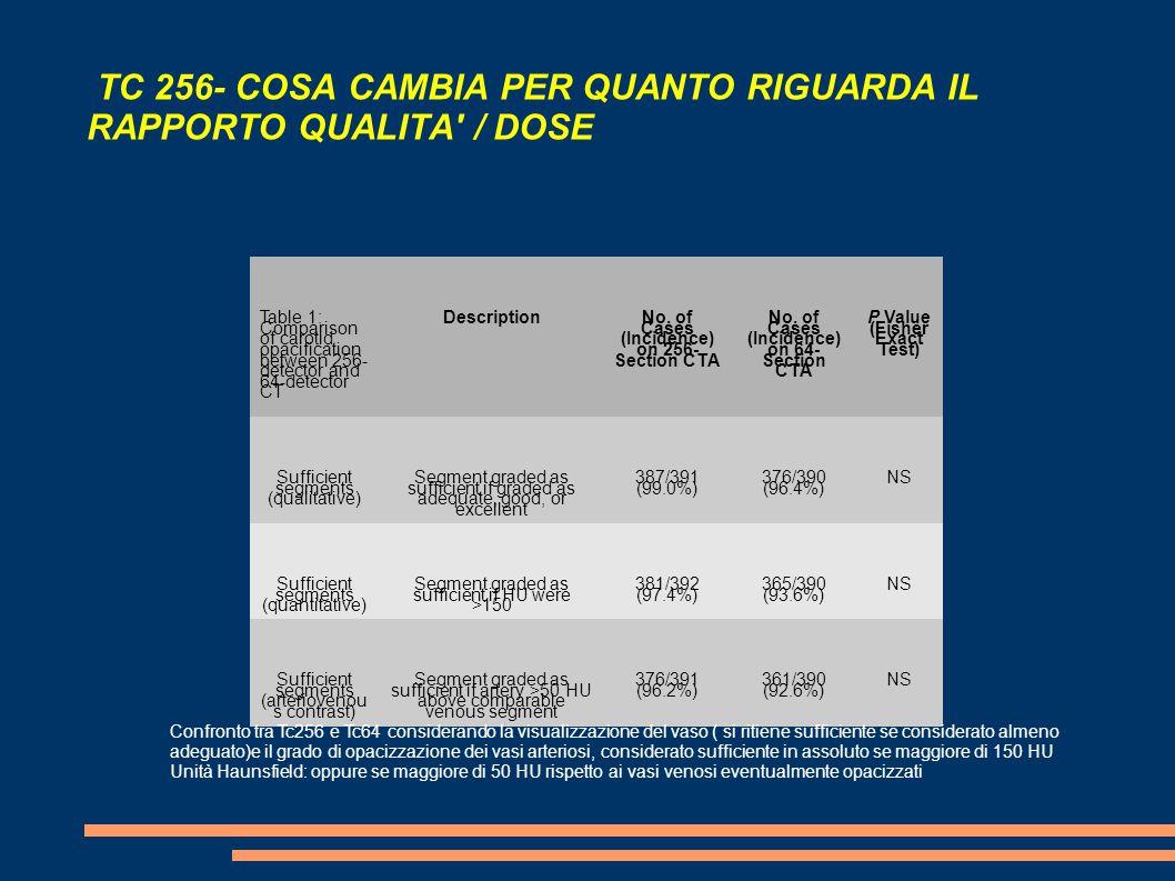 TC 256- COSA CAMBIA PER QUANTO RIGUARDA IL RAPPORTO QUALITA / DOSE Table 1: Comparison of carotid opacification between 256- detector and 64-detector CT Description No.