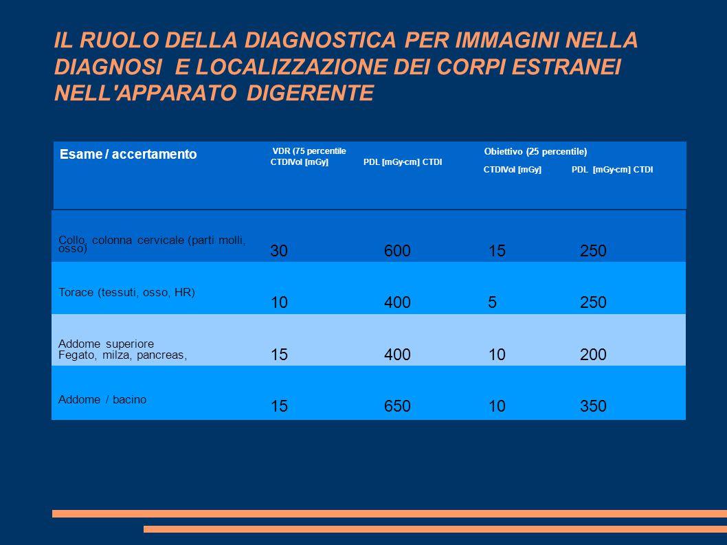 IL RUOLO DELLA DIAGNOSTICA PER IMMAGINI NELLA DIAGNOSI E LOCALIZZAZIONE DEI CORPI ESTRANEI NELL APPARATO DIGERENTE Esame / accertamento VDR (75 percentile CTDIVol [mGy] PDL [mGy·cm] CTDI Obiettivo (25 percentile) CTDIVol [mGy] PDL [mGy·cm] CTDI Collo, colonna cervicale (parti molli, osso) 3060015250 Torace (tessuti, osso, HR) 104005250 Addome superiore Fegato, milza, pancreas, 1540010200 Addome / bacino 1565010350