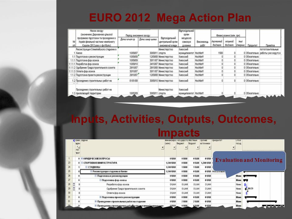 EURO 2012 Mega Action Plan Inputs, Activities, Outputs, Outcomes, Impacts Evaluation and Monitoring