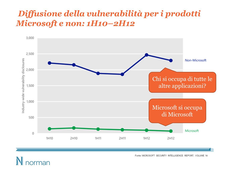 Diffusione della vulnerabilità per i prodotti Microsoft e non: 1H10–2H12 Fonte: MICROSOFT SECURITY INTELLIGENCE REPORT, VOLUME 14 Microsoft si occupa di Microsoft Chi si occupa di tutte le altre applicazioni
