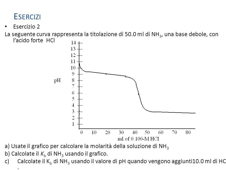 Un campione di 0,2521 gr di un acido debole incognito è titolato con una soluzione 0.1005M di NaOH, richiedendo 42.68 ml per raggiungere il punto finale.