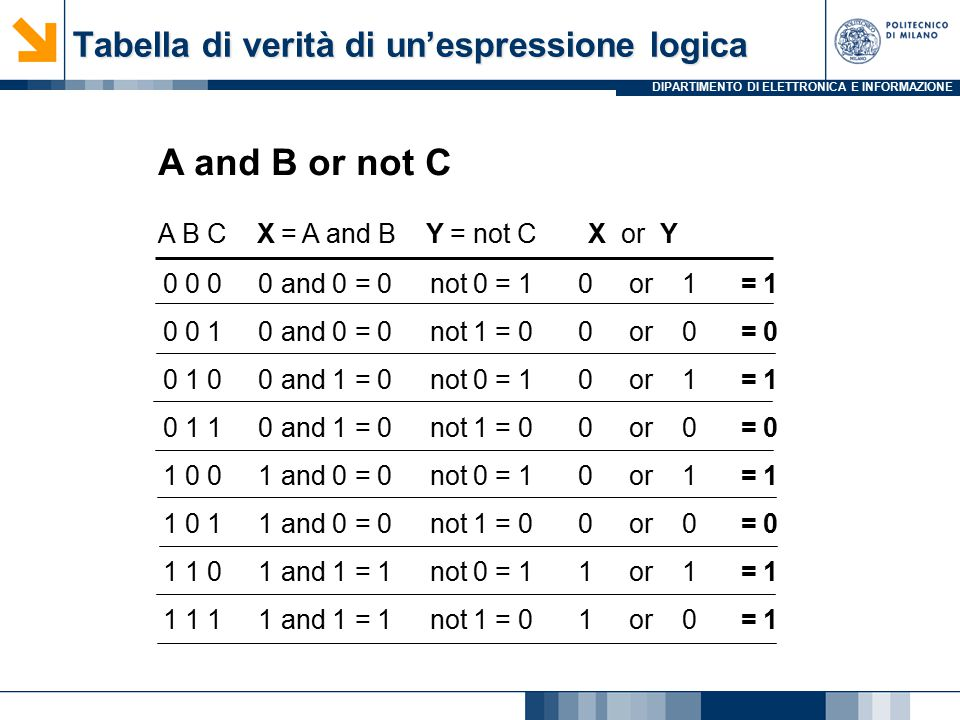 DIPARTIMENTO DI ELETTRONICA E INFORMAZIONE A and B or not C A B C X = A and B Y = not C X or Y 0 0 0 0 and 0 = 0 not 0 = 1 0 or 1 = 1 0 0 1 0 and 0 = 0 not 1 = 0 0 or 0 = 0 0 1 0 0 and 1 = 0 not 0 = 1 0 or 1 = 1 0 1 1 0 and 1 = 0 not 1 = 0 0 or 0 = 0 1 0 0 1 and 0 = 0 not 0 = 1 0 or 1 = 1 1 0 1 1 and 0 = 0 not 1 = 0 0 or 0 = 0 1 1 0 1 and 1 = 1 not 0 = 1 1 or 1 = 1 1 1 1 1 and 1 = 1 not 1 = 0 1 or 0 = 1 Tabella di verità di un'espressione logica