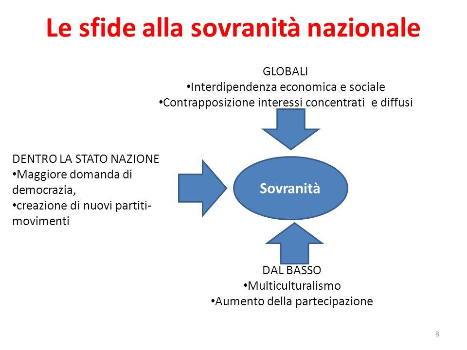 Le sfide alla sovranità nazionale 8 Sovranità DENTRO LA STATO NAZIONE Maggiore domanda di democrazia, creazione di nuovi partiti- movimenti GLOBALI In