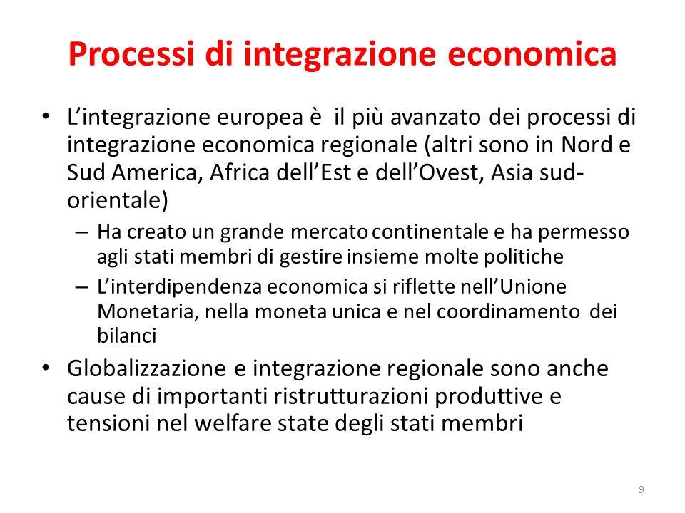 Processi di integrazione economica L'integrazione europea è il più avanzato dei processi di integrazione economica regionale (altri sono in Nord e Sud