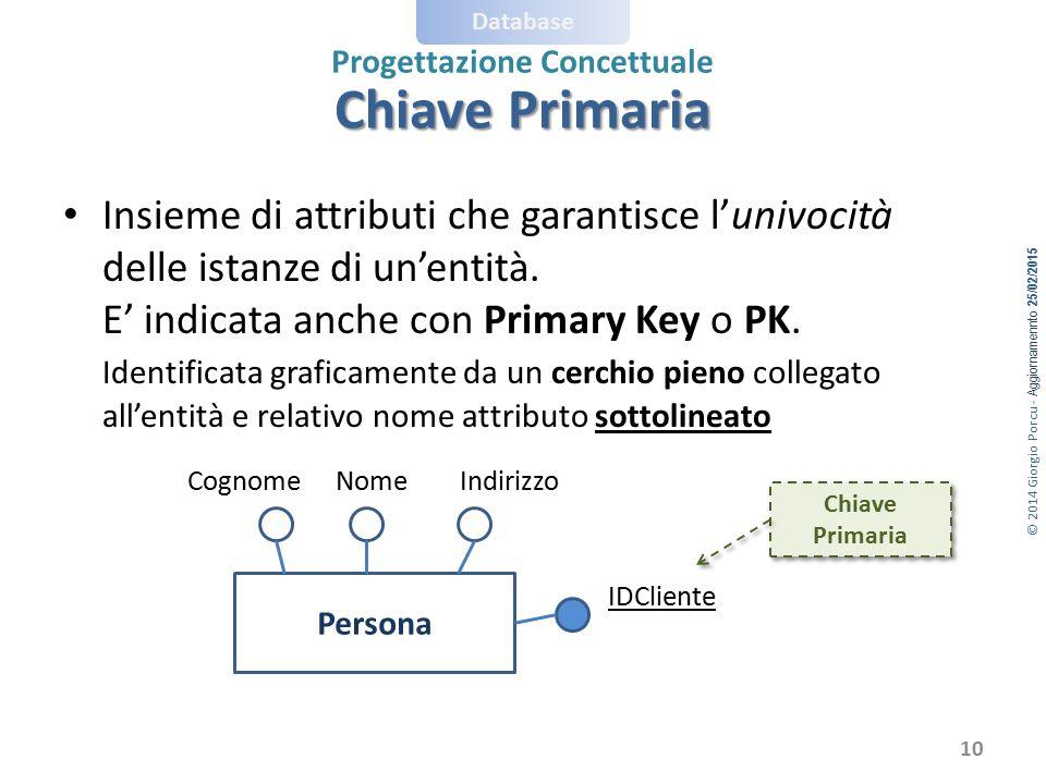 © 2014 Giorgio Porcu - Aggiornamennto 25/02/2015 Database Progettazione Concettuale Insieme di attributi che garantisce l'univocità delle istanze di u