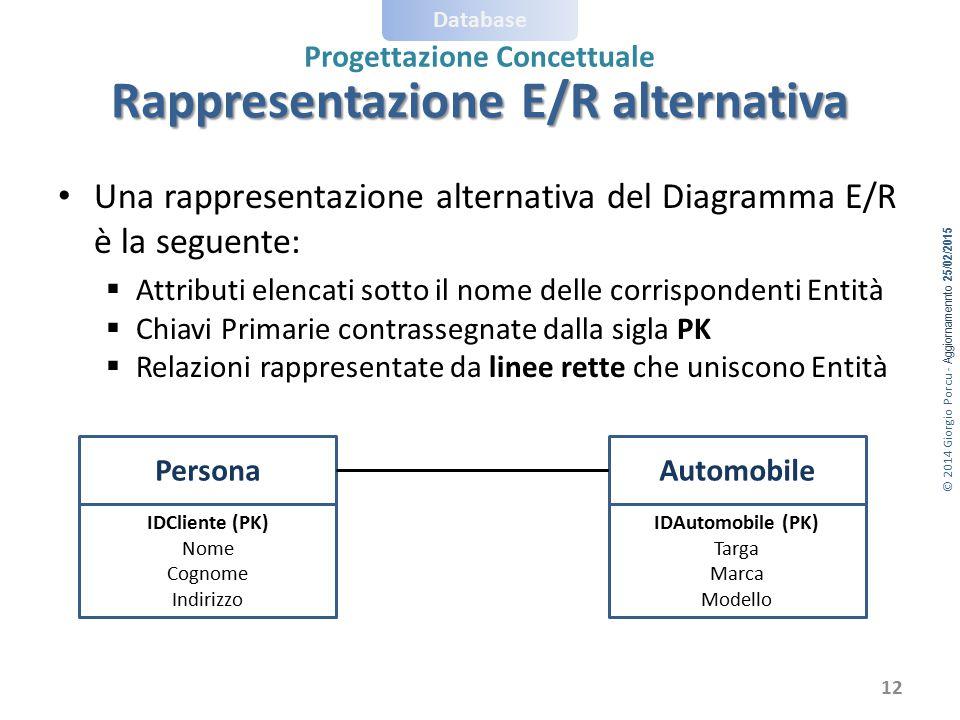 © 2014 Giorgio Porcu - Aggiornamennto 25/02/2015 Database Progettazione Concettuale Rappresentazione E/R alternativa Una rappresentazione alternativa