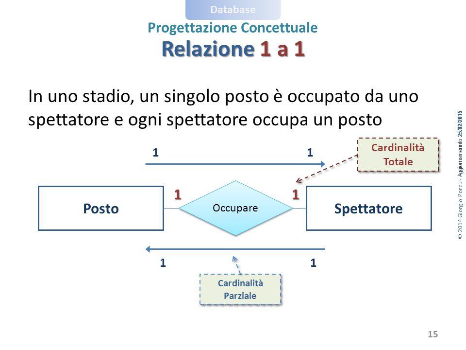 © 2014 Giorgio Porcu - Aggiornamennto 25/02/2015 Database Progettazione Concettuale In uno stadio, un singolo posto è occupato da uno spettatore e ogn