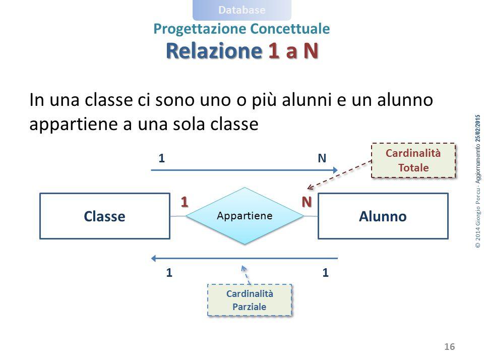 © 2014 Giorgio Porcu - Aggiornamennto 25/02/2015 Database Progettazione Concettuale In una classe ci sono uno o più alunni e un alunno appartiene a un