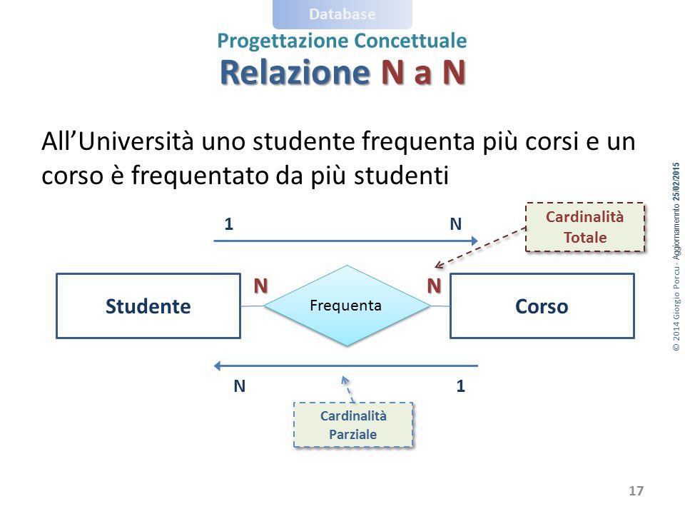 © 2014 Giorgio Porcu - Aggiornamennto 25/02/2015 Database Progettazione Concettuale All'Università uno studente frequenta più corsi e un corso è frequ