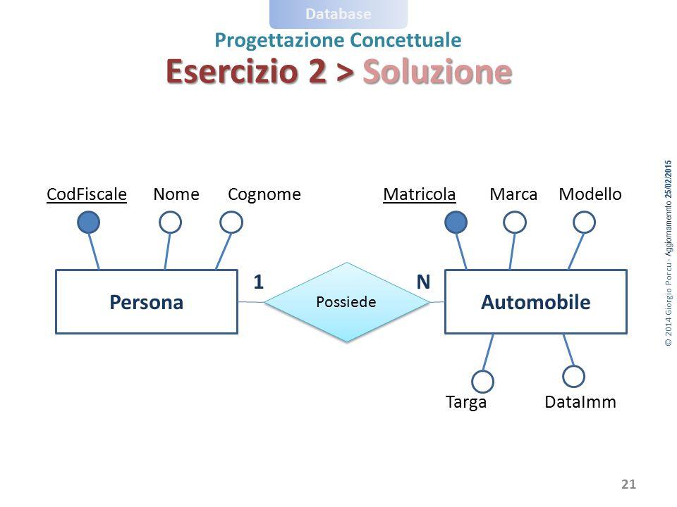 © 2014 Giorgio Porcu - Aggiornamennto 25/02/2015 Database Progettazione Concettuale PersonaAutomobile Possiede 1N NomeCodFiscaleCognomeMatricolaMarcaM