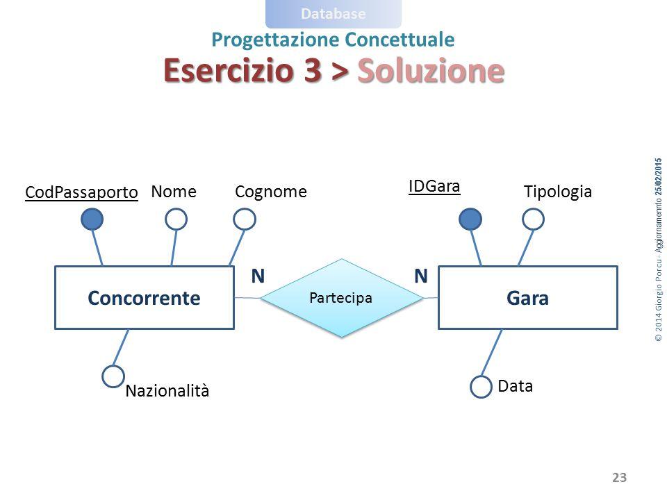 © 2014 Giorgio Porcu - Aggiornamennto 25/02/2015 Database Progettazione Concettuale ConcorrenteGara Partecipa CodPassaporto NomeCognome Nazionalità ID