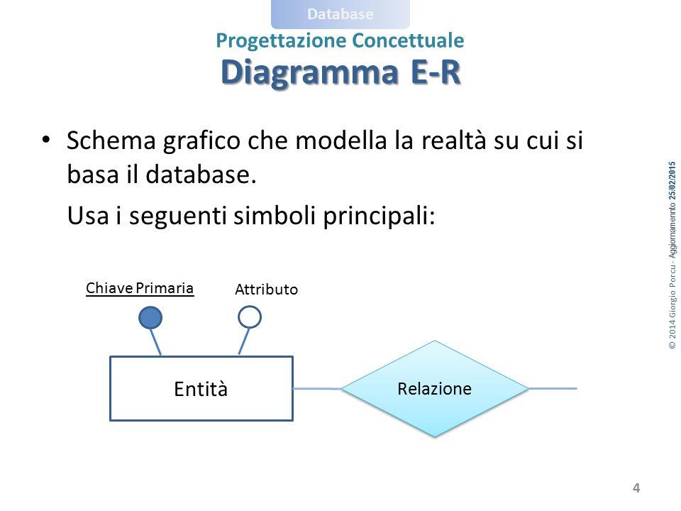 © 2014 Giorgio Porcu - Aggiornamennto 25/02/2015 Database Progettazione Concettuale Schema grafico che modella la realtà su cui si basa il database. U