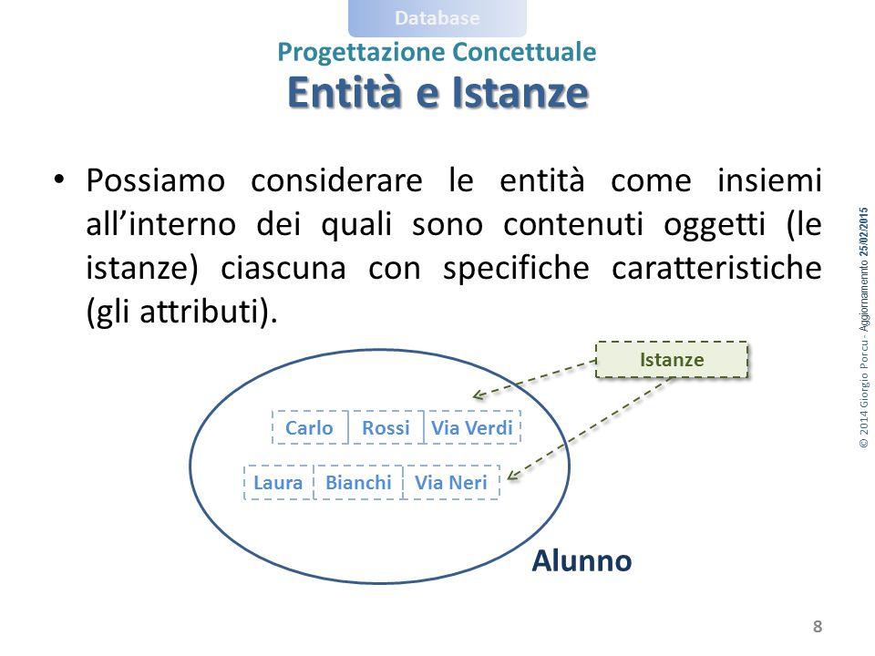 © 2014 Giorgio Porcu - Aggiornamennto 25/02/2015 Database Progettazione Concettuale Possiamo considerare le entità come insiemi all'interno dei quali
