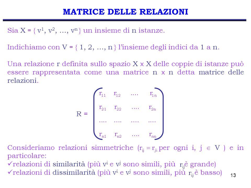 13 MATRICE DELLE RELAZIONI Sia X = { v 1, v 2, …, v n } un insieme di n istanze. Indichiamo con V = { 1, 2, …, n } l'insieme degli indici da 1 a n. Un