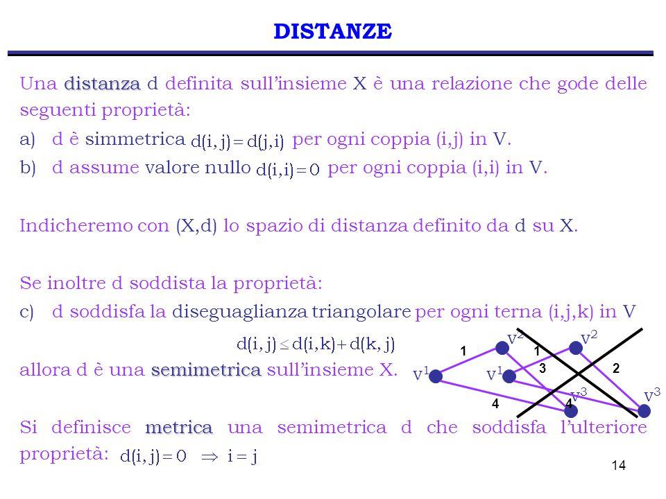 14 DISTANZE distanza Una distanza d definita sull'insieme X è una relazione che gode delle seguenti proprietà: a) d è simmetrica per ogni coppia (i,j) in V.