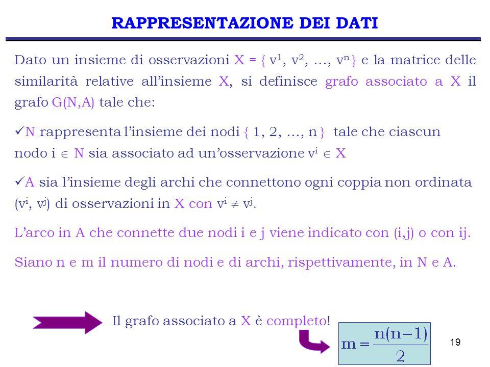 19 RAPPRESENTAZIONE DEI DATI Dato un insieme di osservazioni X = { v 1, v 2, …, v n } e la matrice delle similarità relative all'insieme X, si definisce grafo associato a X il grafo G(N,A) tale che: N rappresenta l'insieme dei nodi { 1, 2, …, n } tale che ciascun nodo i  N sia associato ad un'osservazione v i  X A sia l'insieme degli archi che connettono ogni coppia non ordinata (v i, v j ) di osservazioni in X con v i  v j.