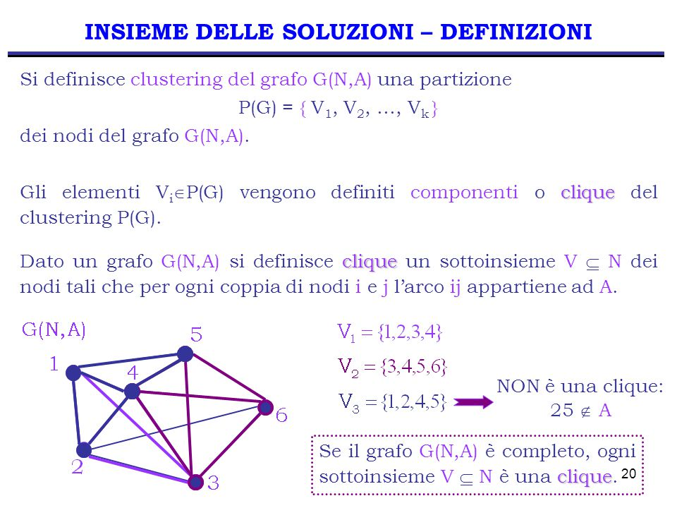 20 INSIEME DELLE SOLUZIONI – DEFINIZIONI Si definisce clustering del grafo G(N,A) una partizione P(G) = { V 1, V 2, …, V k } dei nodi del grafo G(N,A)