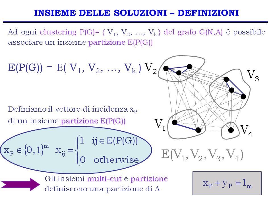 25 INSIEME DELLE SOLUZIONI – DEFINIZIONI partizione Ad ogni clustering P(G)= { V 1, V 2, …, V k } del grafo G(N,A) è possibile associare un insieme partizione E(P(G)) E(P(G)) = E ( V 1, V 2, …, V k ) Definiamo il vettore di incidenza x P partizione E(P(G)) di un insieme partizione E(P(G)) multi-cut partizione Gli insiemi multi-cut e partizione definiscono una partizione di A