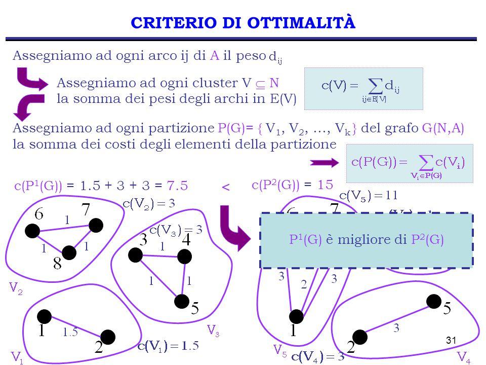 31 CRITERIO DI OTTIMALITÀ Assegniamo ad ogni cluster V  N la somma dei pesi degli archi in E(V) Assegniamo ad ogni arco ij di A il peso Assegniamo ad ogni partizione P(G)= { V 1, V 2, …, V k } del grafo G(N,A) la somma dei costi degli elementi della partizione c(P 1 (G)) = 1.5 + 3 + 3 = 7.5 c(P 2 (G)) = 15 < P 1 (G) è migliore di P 2 (G)