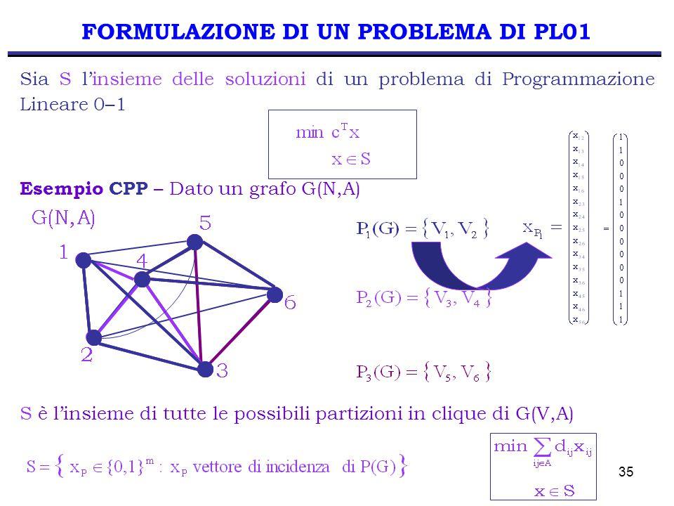 35 FORMULAZIONE DI UN PROBLEMA DI PL01 Sia S l'insieme delle soluzioni di un problema di Programmazione Lineare 0–1 Esempio CPP – Dato un grafo G(N,A) S è l'insieme di tutte le possibili partizioni in clique di G(V,A)