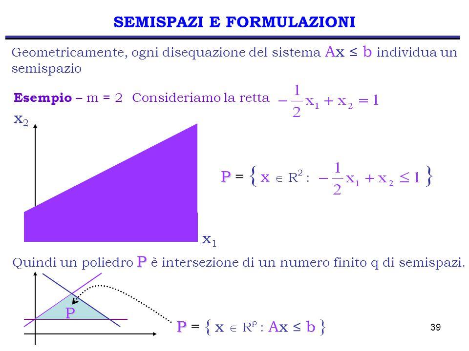 39 SEMISPAZI E FORMULAZIONI P P = { x  R 2 : } Geometricamente, ogni disequazione del sistema Ax ≤ b individua un semispazio Esempio – m = 2 Consideriamo la retta P Quindi un poliedro P è intersezione di un numero finito q di semispazi.P P P = { x  R p : Ax ≤ b } x1x1 x2x2