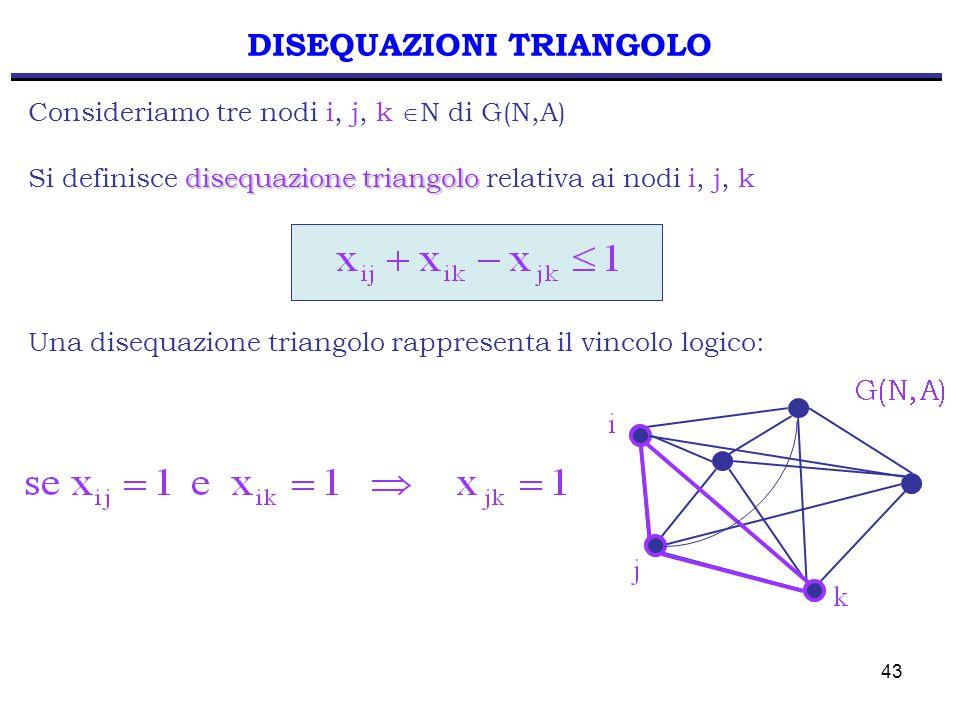 43 DISEQUAZIONI TRIANGOLO Consideriamo tre nodi i, j, k  N di G(N,A) disequazione triangolo Si definisce disequazione triangolo relativa ai nodi i, j, k Una disequazione triangolo rappresenta il vincolo logico: