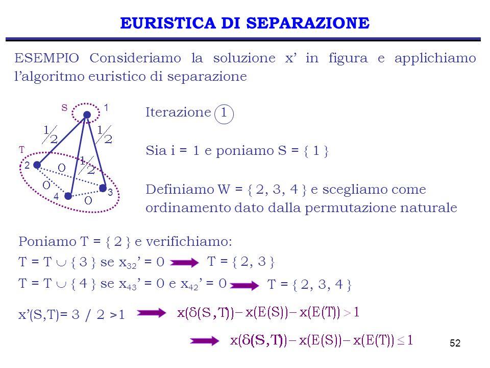 52 EURISTICA DI SEPARAZIONE ESEMPIO Consideriamo la soluzione x' in figura e applichiamo l'algoritmo euristico di separazione S T 2 3 1 4 Sia i = 1 e poniamo S = { 1 } Definiamo W = { 2, 3, 4 } e scegliamo come ordinamento dato dalla permutazione naturale Poniamo T = { 2 } e verifichiamo: T = T  { 3 } se x 32 ' = 0 Iterazione 1 T = { 2, 3 } T = T  { 4 } se x 43 ' = 0 e x 42 ' = 0 T = { 2, 3, 4 } x'(S,T)= 3 / 2 >1