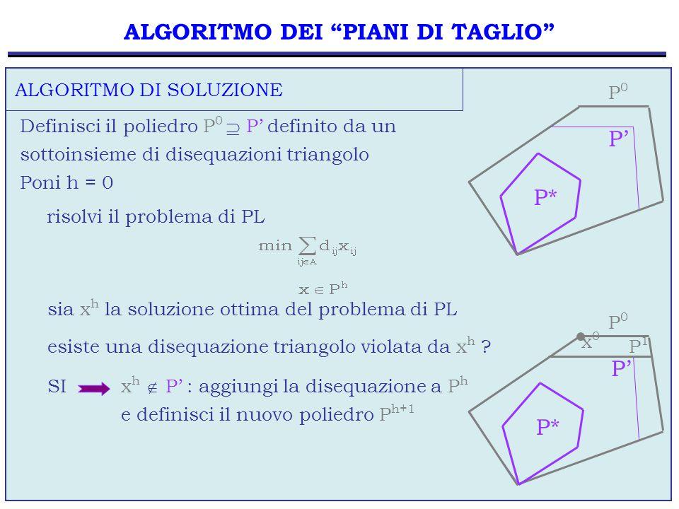 55 ALGORITMO DEI PIANI DI TAGLIO Definisci il poliedro P 0  P' definito da un sottoinsieme di disequazioni triangolo Poni h = 0 risolvi il problema di PL sia x h la soluzione ottima del problema di PL esiste una disequazione triangolo violata da x h .