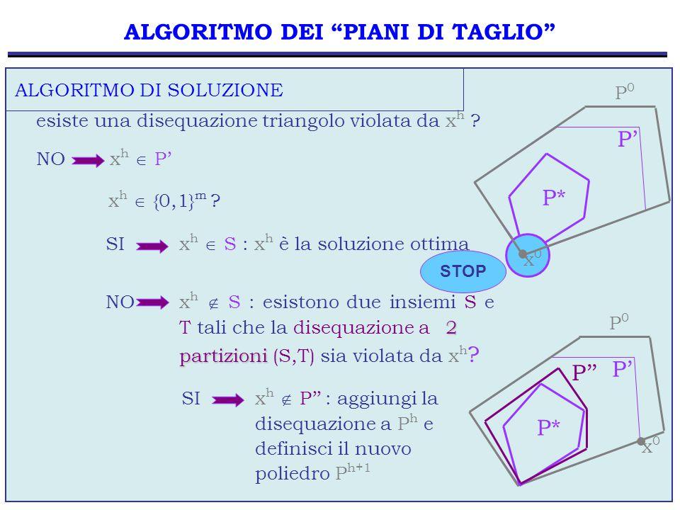 """56 esiste una disequazione triangolo violata da x h ? ALGORITMO DI SOLUZIONE NO x h  P' ALGORITMO DEI """"PIANI DI TAGLIO"""" x h  {0,1} m ? P'' P' P* P'"""